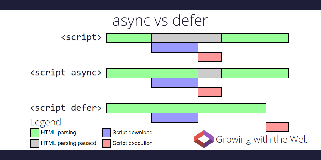 script-async-defer