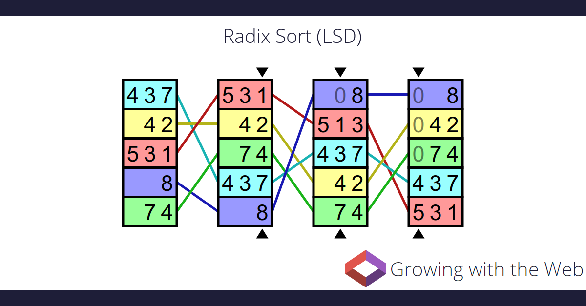 radix sort lsd growing with the web
